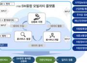경주시, 지역 특화산업인 자동차산업에 SW 新 기술개발 지원(SW융합 플랫폼 구성도)